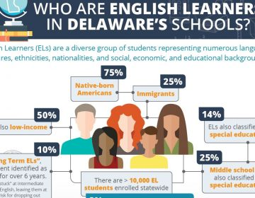 Delaware Gov. John Carney is proposing state funding to assist students learning English. (Rodel Foundation report)