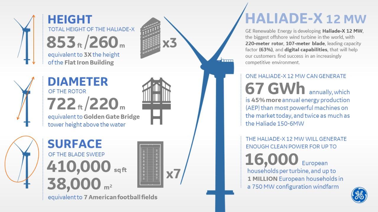 ørsted Plans World S Largest Wind Turbines Off Delaware Coast Whyy