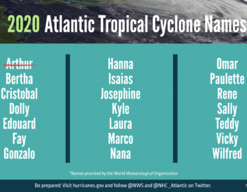 A summary graphic showing an alphabetical list of the 2020 Atlantic tropical cyclone names as selected by the World Meteorological Organization. The first named storm of the season, Arthur, occurred earlier in May before NOAA's outlook was announced. The official start of the Atlantic hurricane season is June 1 and runs through November 30. (Courtesy of NOAA)