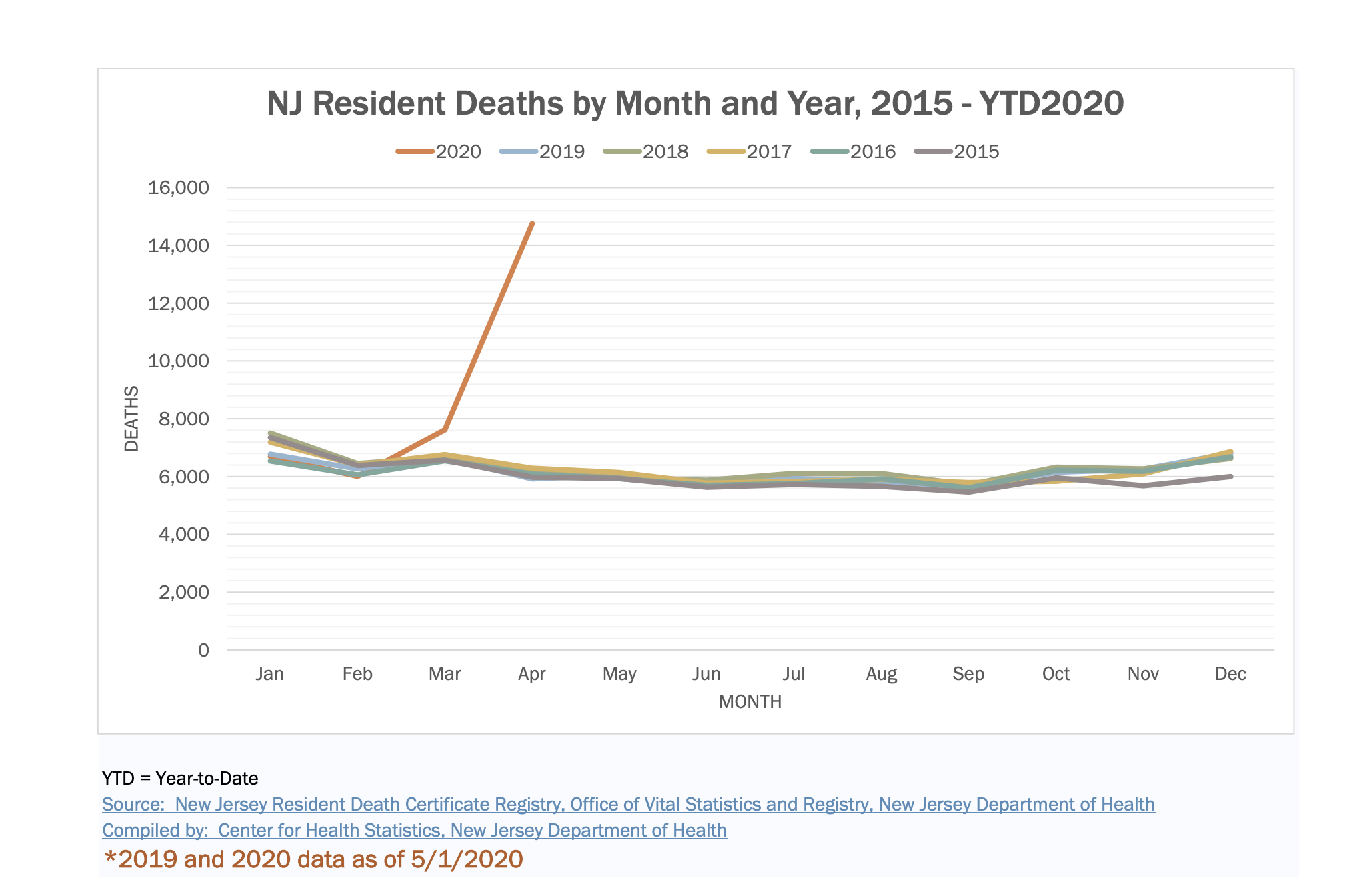 Data from the New Jersey Department of Health shows a huge increase in resident deaths during the coronavirus pandemic.