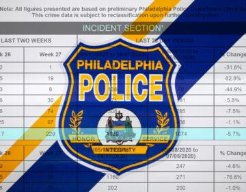 Philadelphia Police Department incident data