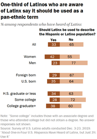 """a graph showing that one-third of Latinos who are aware of the term """"Latinx"""" say it should be used as a pan-ethnic term"""