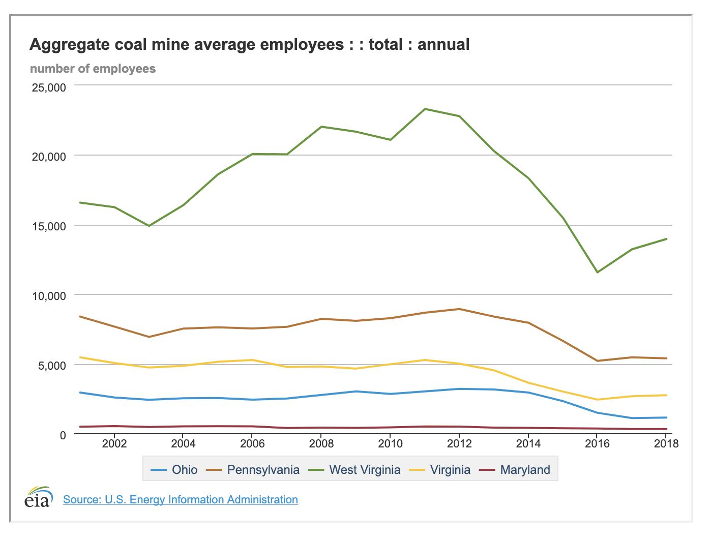 Aggregate Coal Mine Avg.