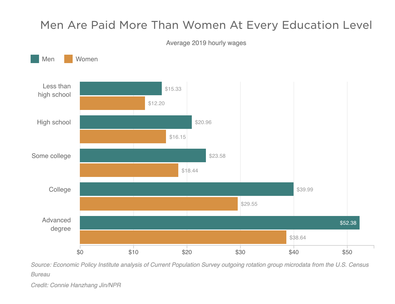 Men Are Paid More Than Women At Every Education Level