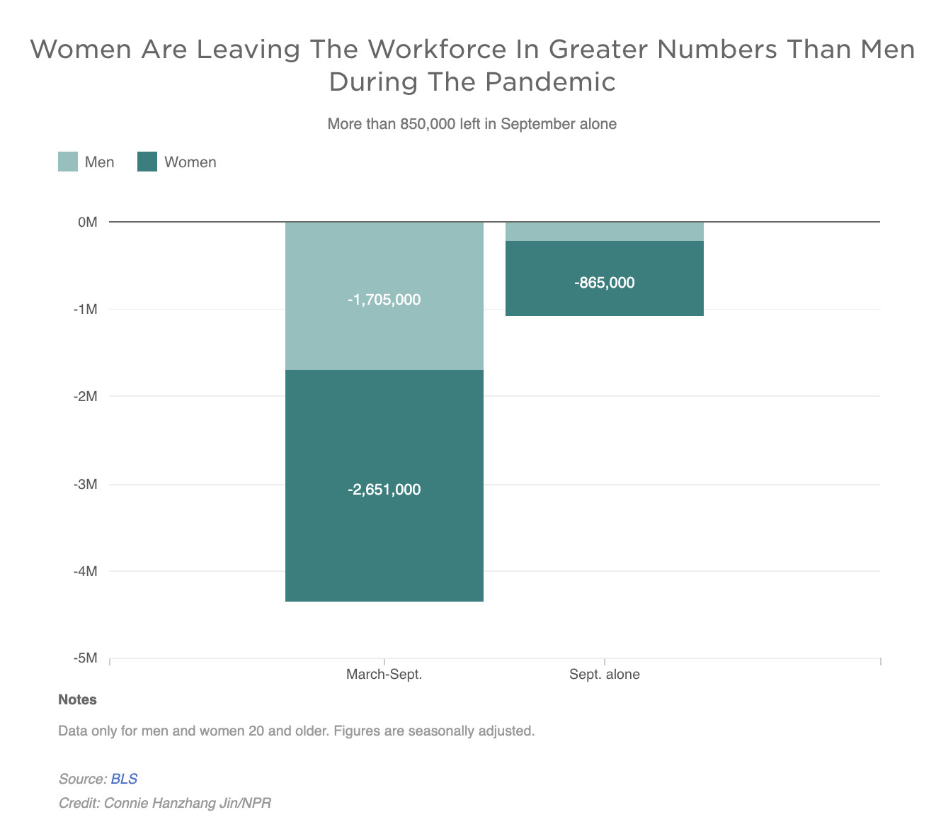 Women Are Leaving The Workforce In Greater Numbers Than Men During The Pandemic