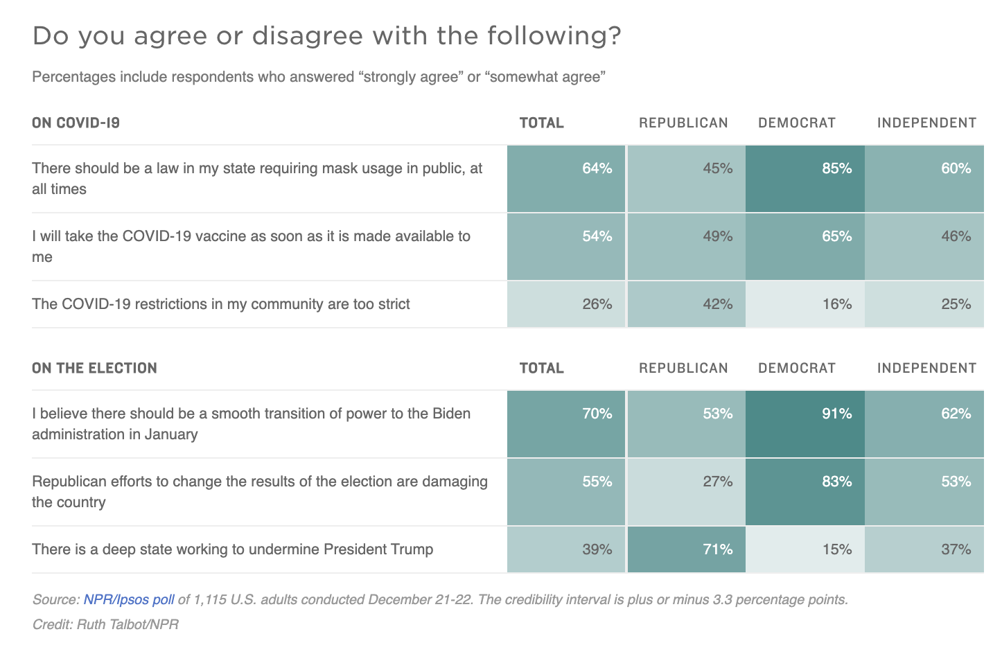 A graph showing poll results re: the question: Do you agree or disagree with the following?