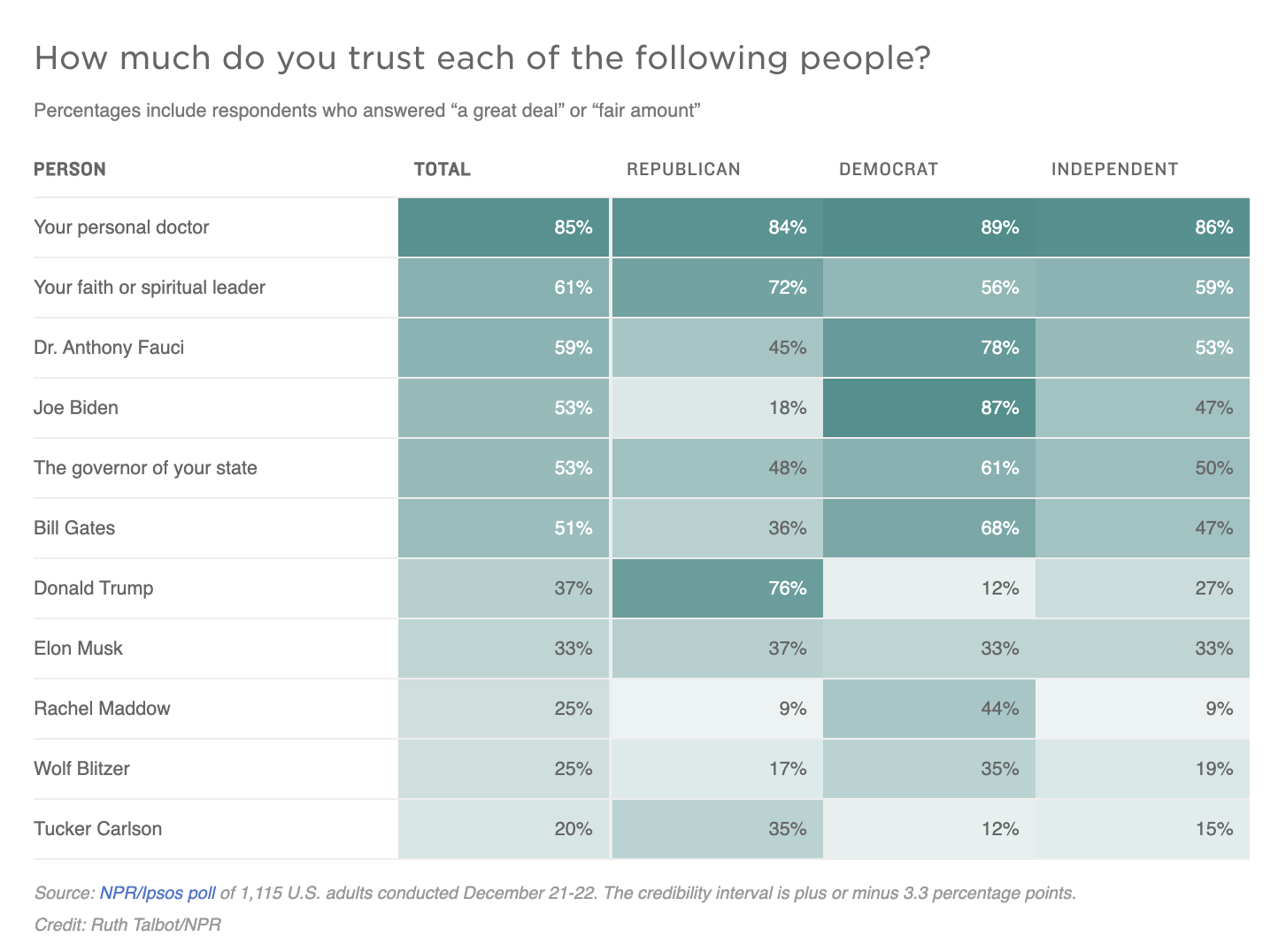 A graph showing poll results re: the question: How much do you trust each of the following people?