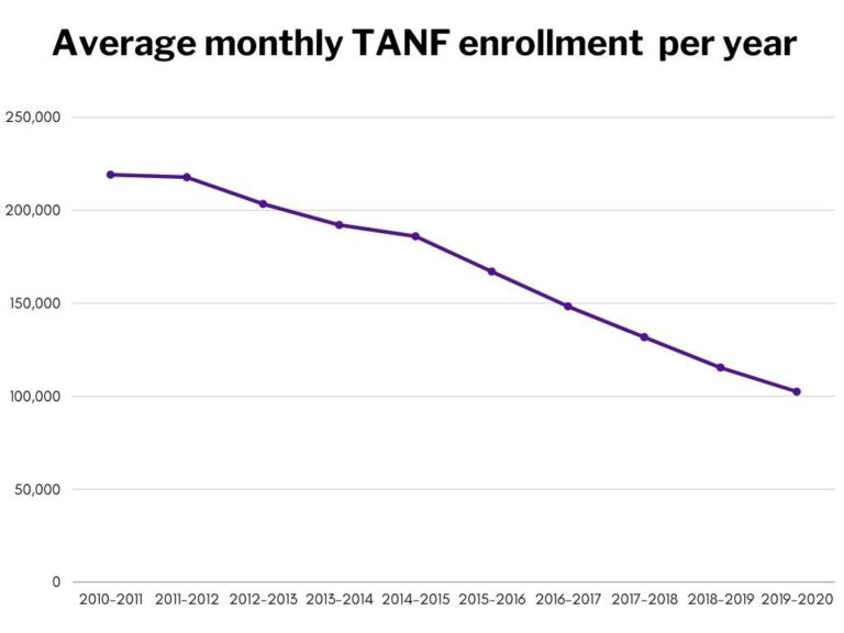 A chart shows a TANF enrollment decline over the course of a decade.