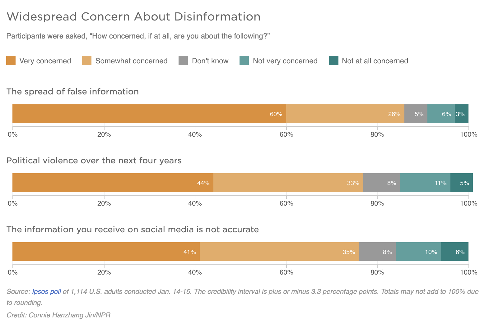 A graph illustrates widespread concern about disinformation