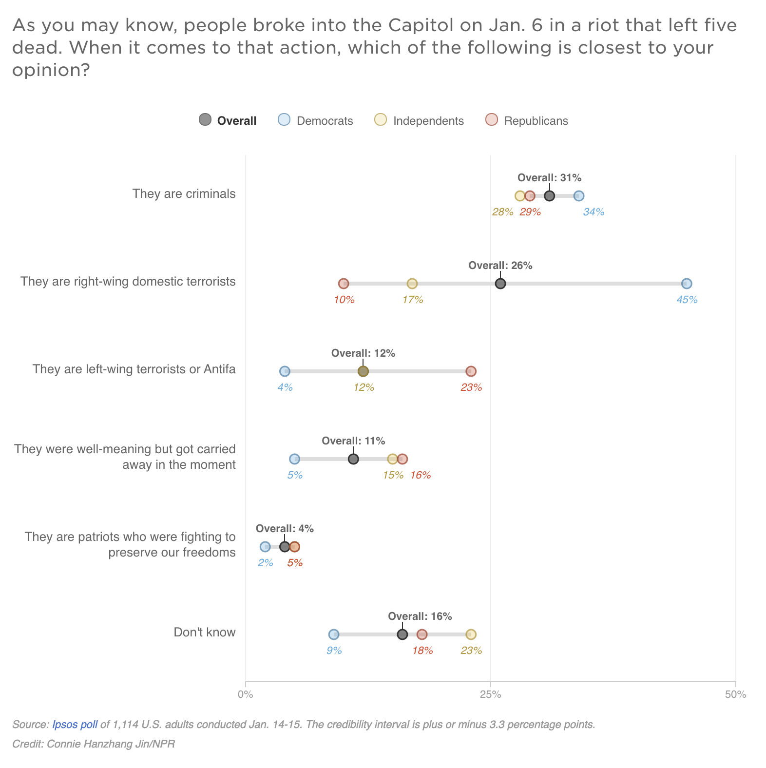 Participants are asked in a survey what their opinions are re: the Capitol insurrection