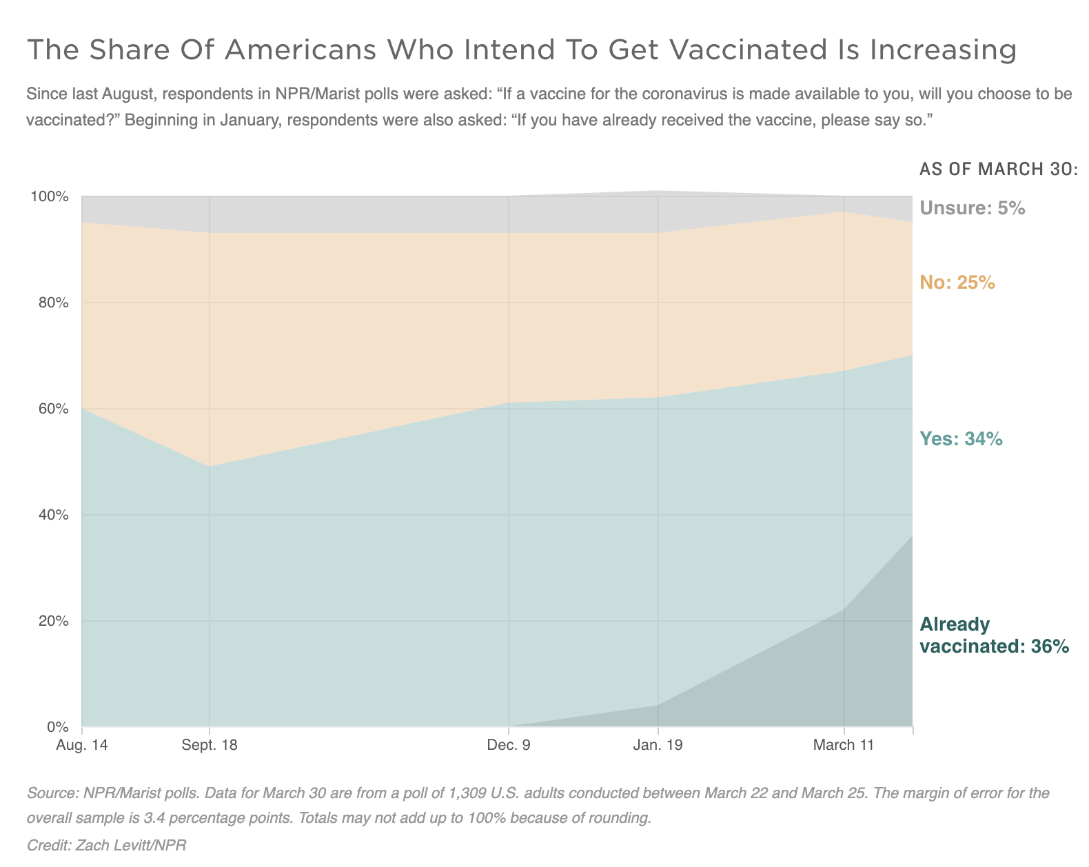 Graph: The Share Of Americans Who Intend To Get Vaccinated Is Increasing