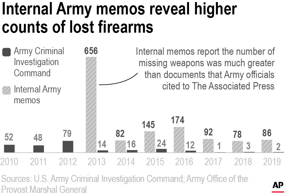 Chart timeseries highlights the number of unaccounted for U.S. military weapons of the Army.