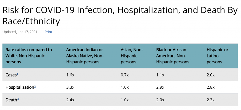 Data shows that Black, Hispanic, and Asian American communities are disproportionately impacted by the coronavirus compared to their white counterparts.