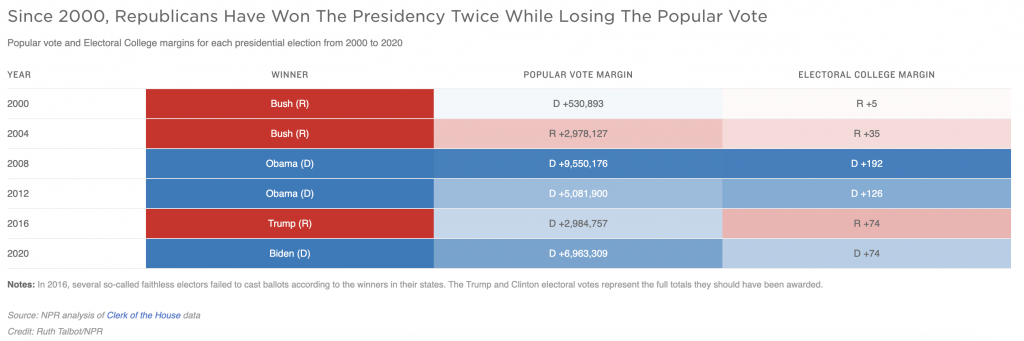 A graph shows popular vote and Electoral College margins for each presidential election from 2000 to 2020.