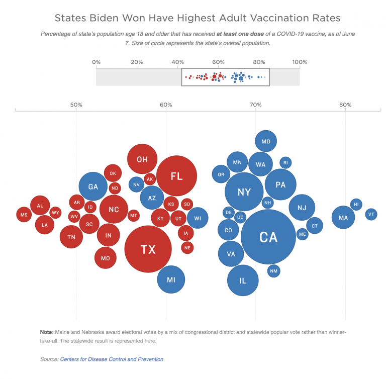 An illustration shows that States Biden Won Have Highest Adult Vaccination Rates