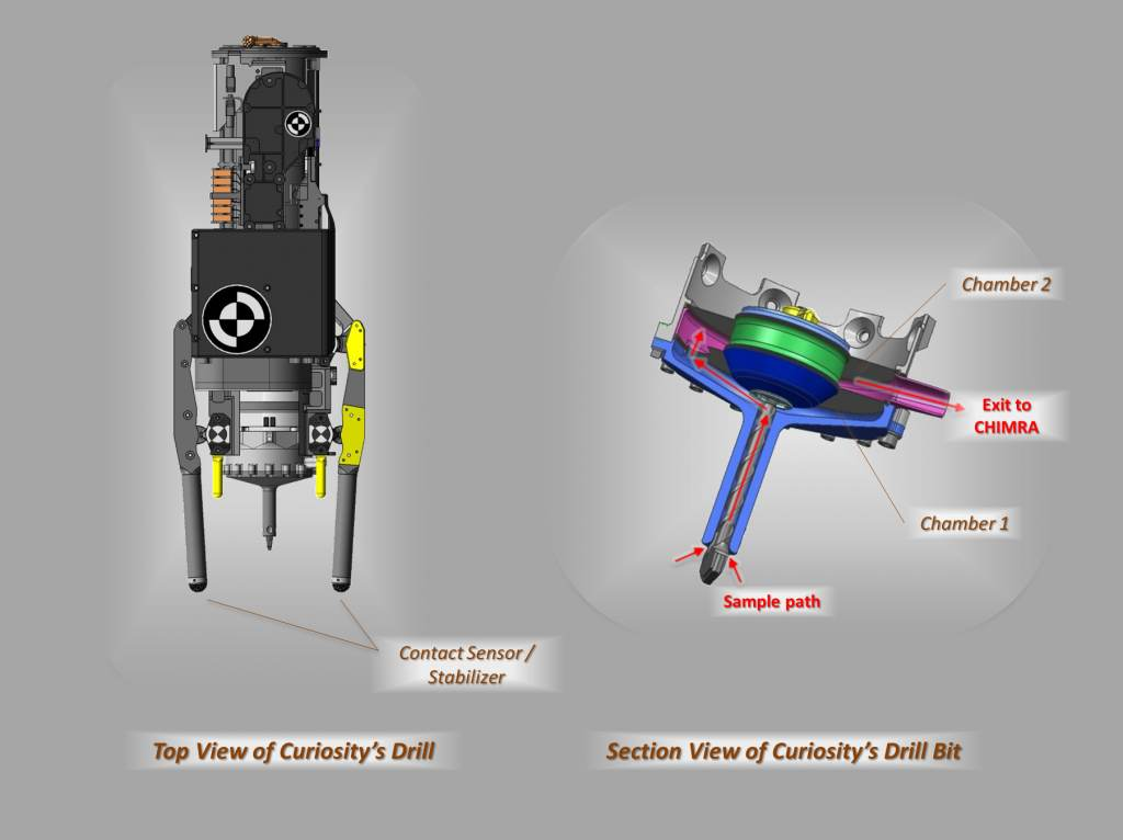These schematic drawings show a top view and a cutaway view of a section of the drill on NASA's Curiosity rover on Mars. The section view on the right also indicates the flow of material within the drill bit. Image credit: NASA/JPL-Caltech