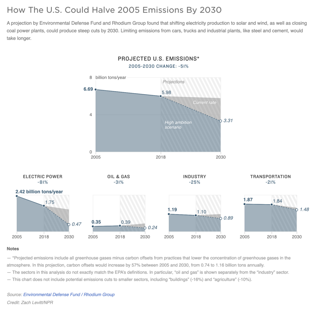 A series of graphs illustrate xHow The U.S. Could Halve 2005 Emissions By 2030