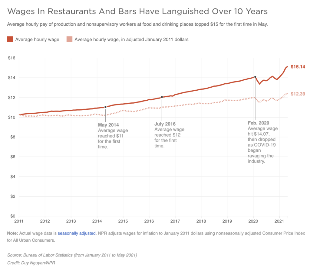 A graph shows Wages In Restaurants And Bars Have Languished Over 10 Years