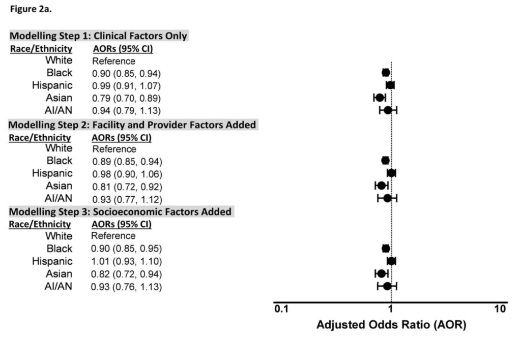 Adjusted odds ratios for initiation of any oral anticoagulant (OAC) therapy by race/ethnicity for patients with incident atrial fibrillation: Black and Asian patients had significantly lower adjusted odds ratios of receiving any OAC therapy than white patients in the fully adjusted model.