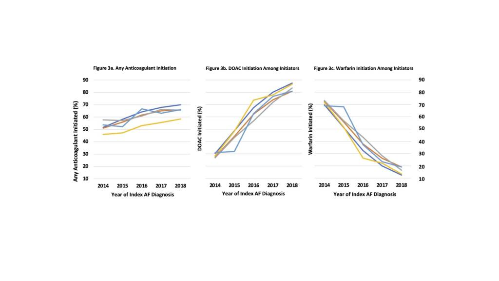 Time trends for initiating any anticoagulant, direct oral anticoagulant, and Warfarin by race/ethnicity for patients with incident atrial fibrillation.