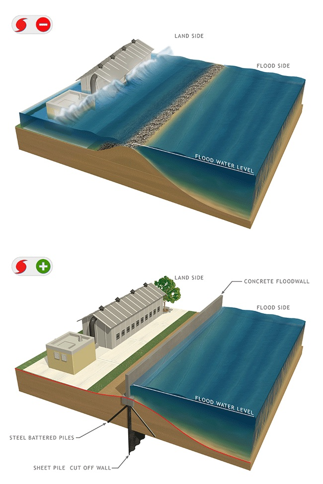 """""""Perimeter measures"""" under consideration include flood walls. The top image illustrates damage by flood waters without a flood wall. Bottom image: How a flood wall can provide protection even when flooding is heavy"""