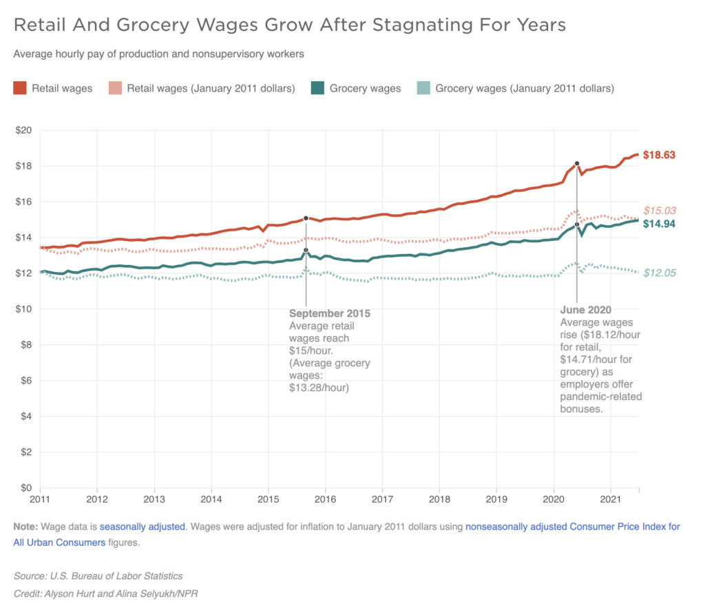 A graph shows Retail And Grocery Wages Grow After Stagnating For Years