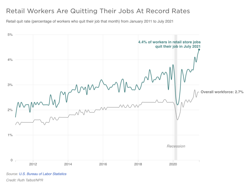 A graph shows Retail Workers Are Quitting Their Jobs At Record Rates