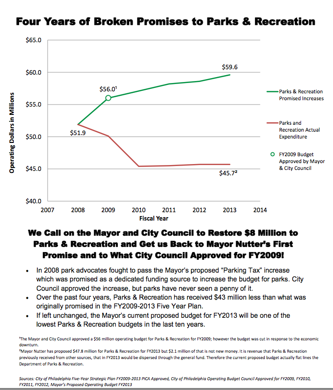 Park advocates call on Mayor and Council to restore $8 million to Parks & Recreation