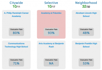 MyHighSchoolGuide.com lets Philadelphia students see all their public high school options and qualification requirements.