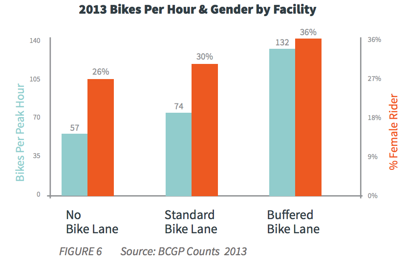 2013 Bikes Per Hour and Gender by Facility