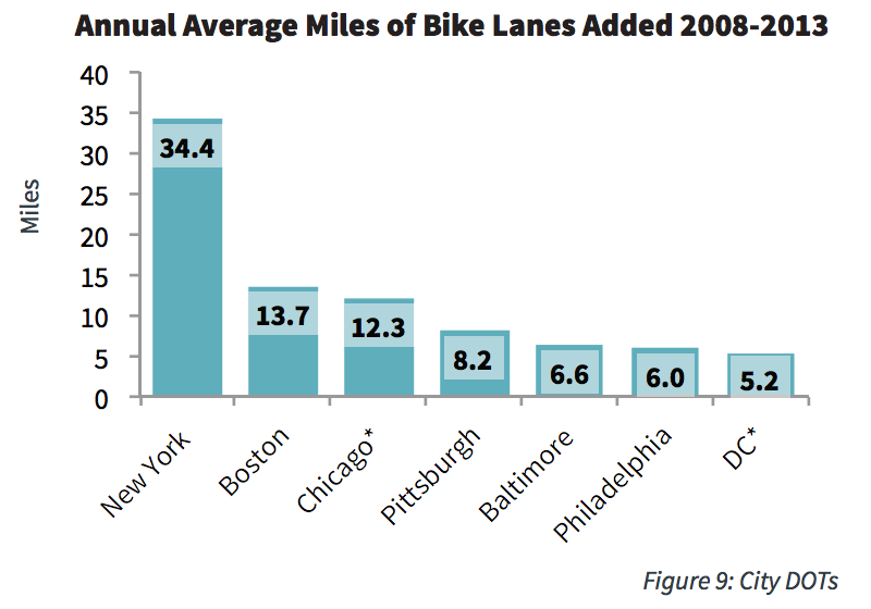 Annual Average Miles of Bike Lanes Added 2008-2013