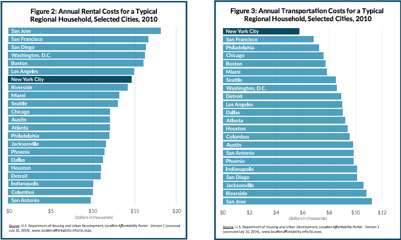 Annual Housing + Transportation Costs