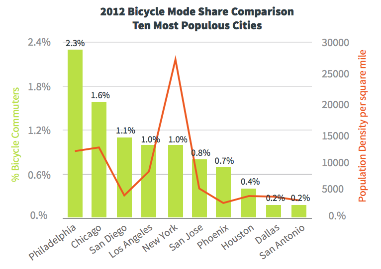 Bicycle Mode Share and Density