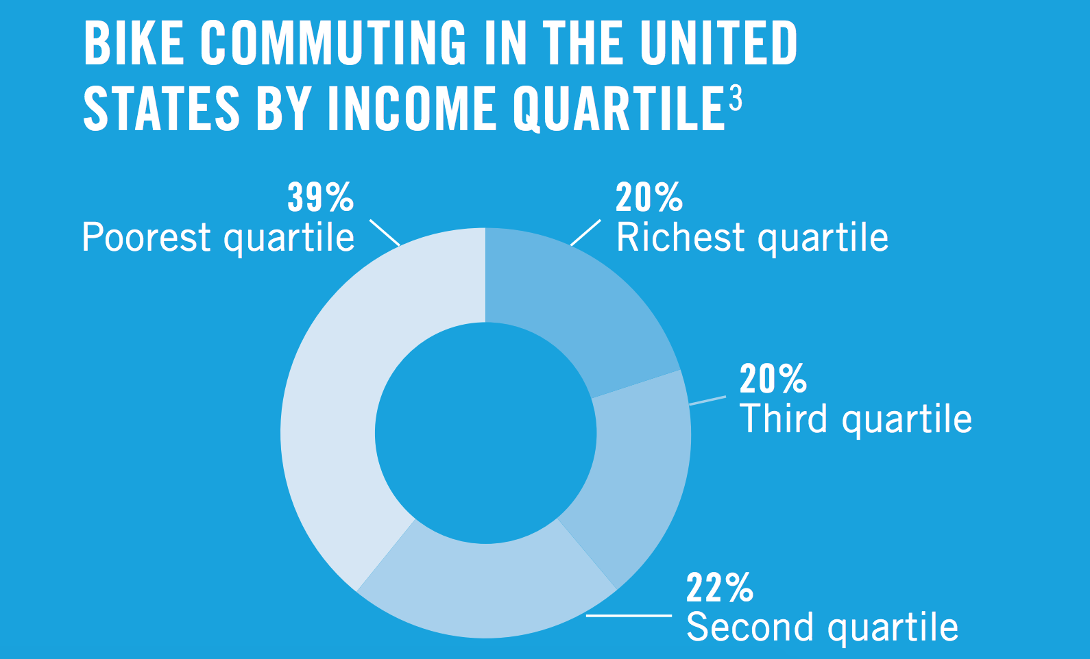 Bike commuting in the United States by income quartile