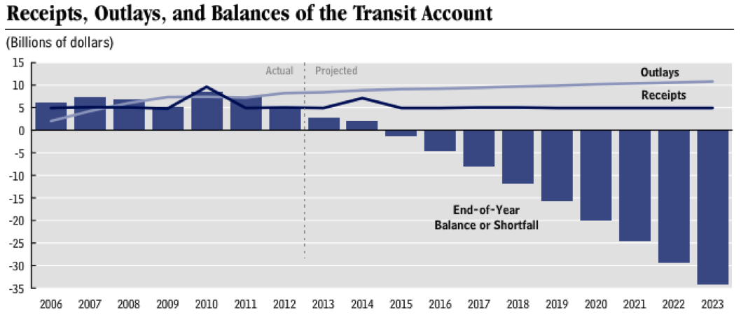 CBO - Federal Transportation Funding Cliff