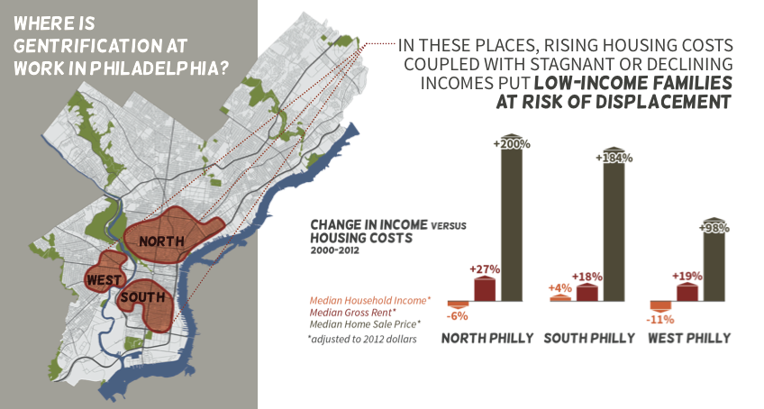 Change in income vs housing costs | Source: Development without Displacement report. Data: 2000 Census, 2008-2012 American Community Survey, City of Philadelphia Office of Property Assessment