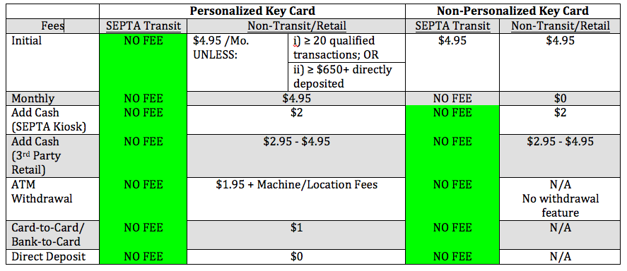 Chart of Key Card Fees