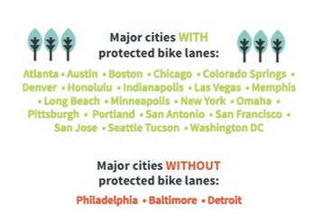 Cities with and without protected bike lanes