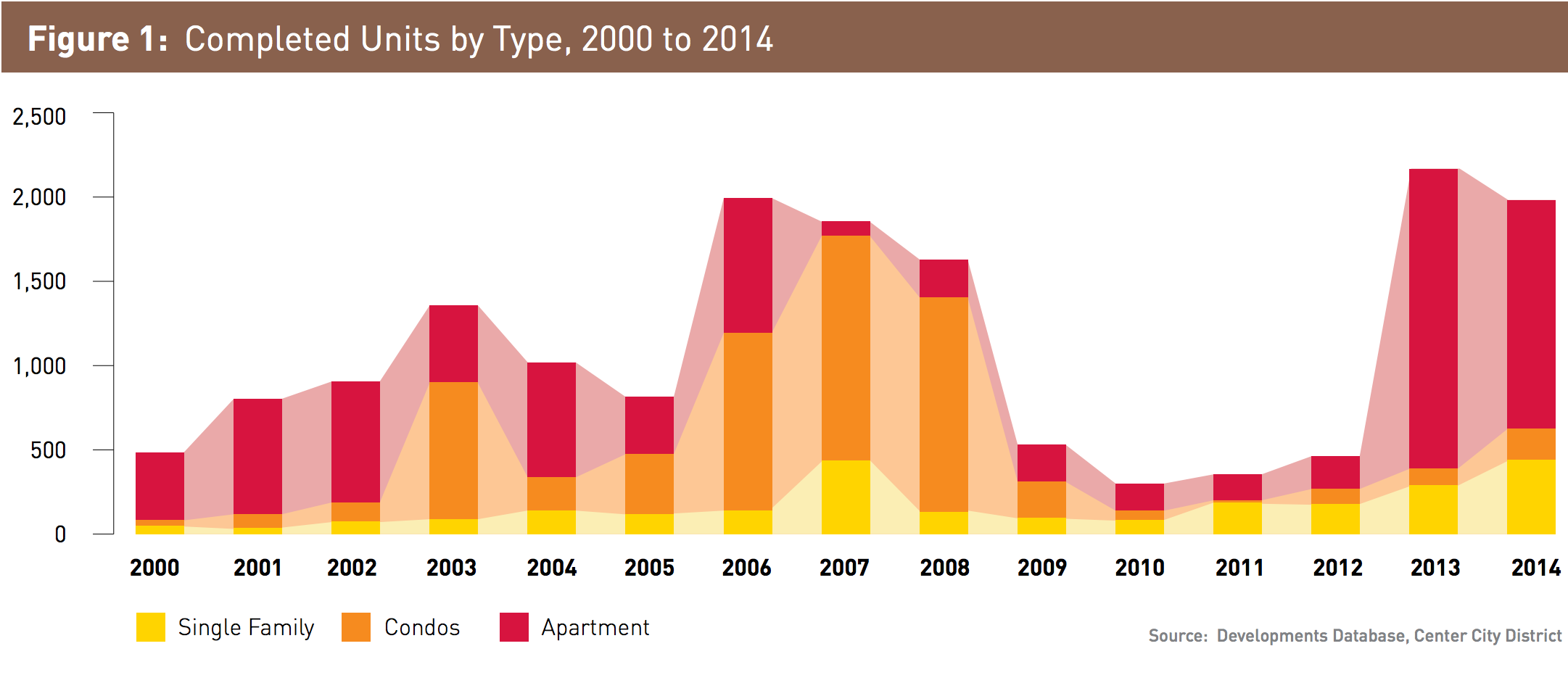Completed Units by Type - 2000-2014