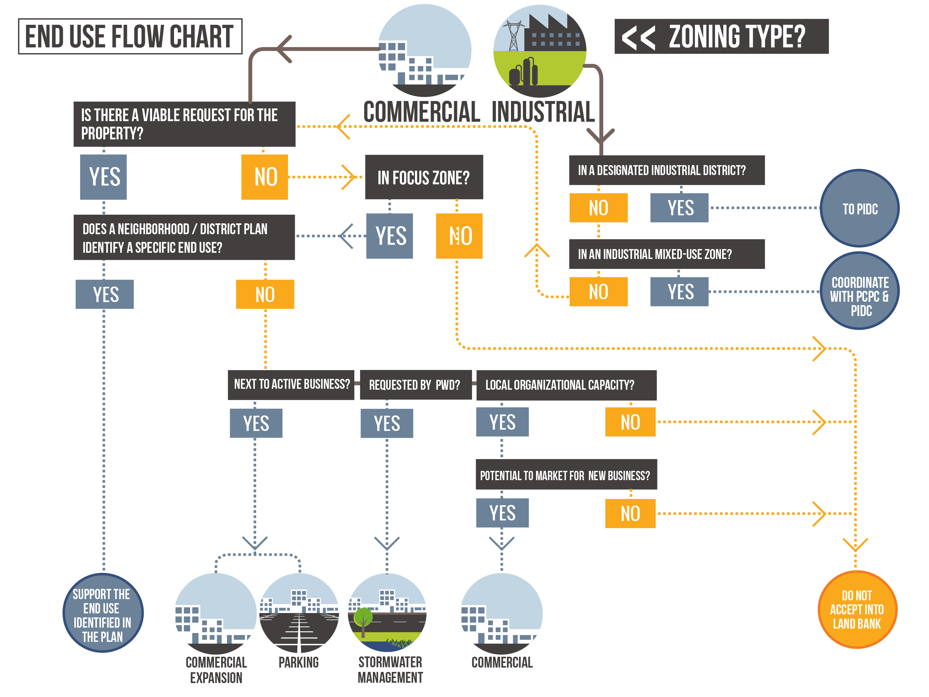 Decision Tree: Commercial and Industrial property disposition