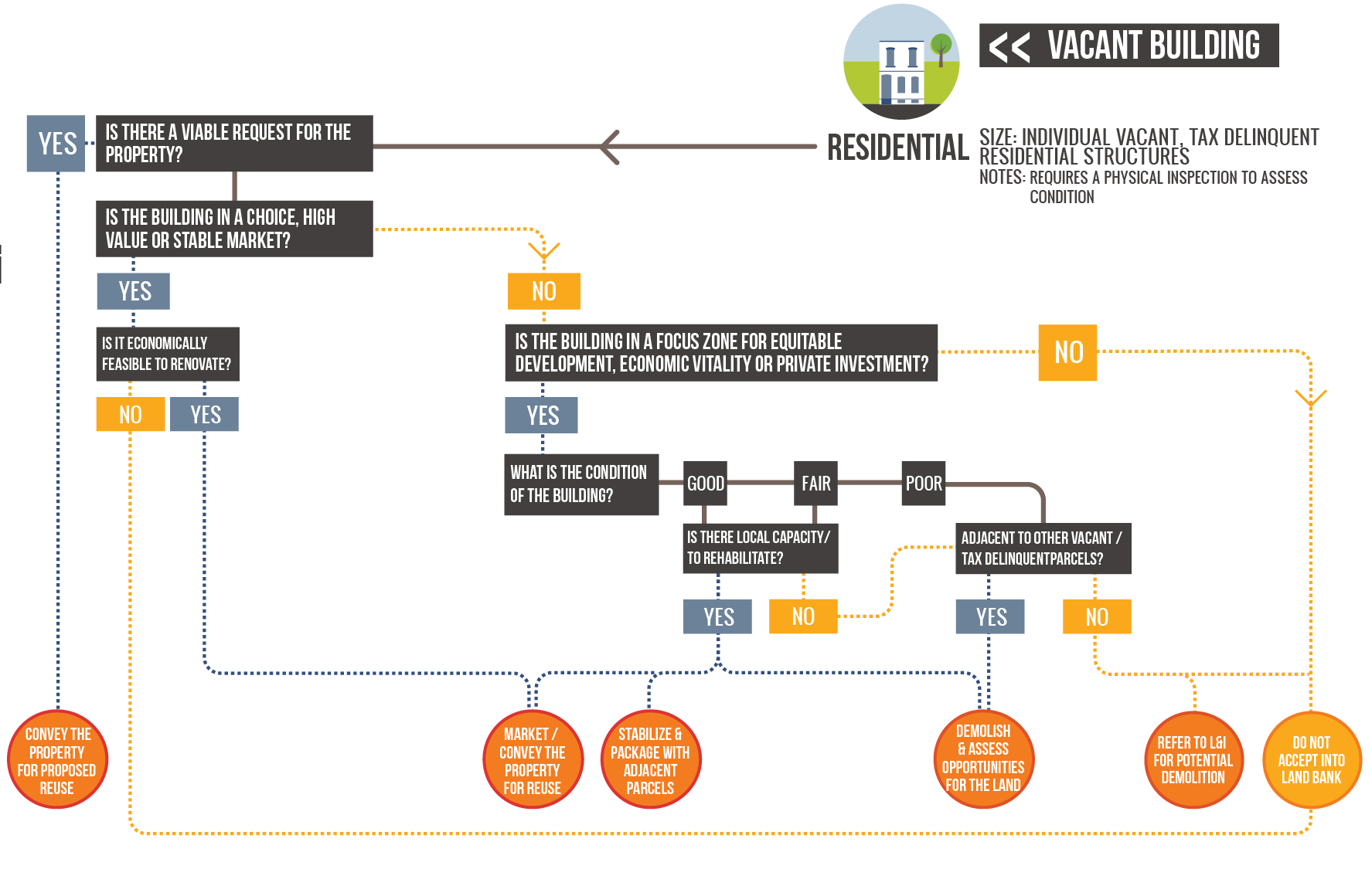 Decision Tree: Vacant buildings