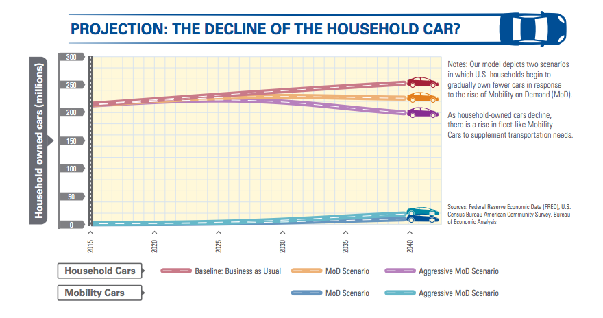 Decline of the household car