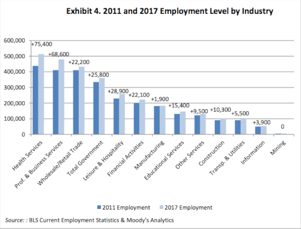 Employment level by industry