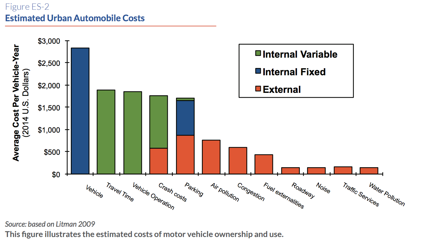 Estimated Urban Automobile Costs