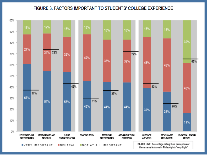 Factors important to students' college experience
