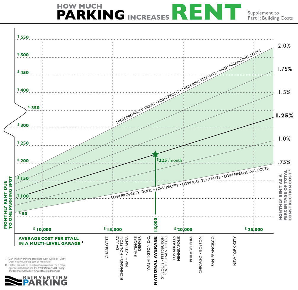 How much parking increases rent