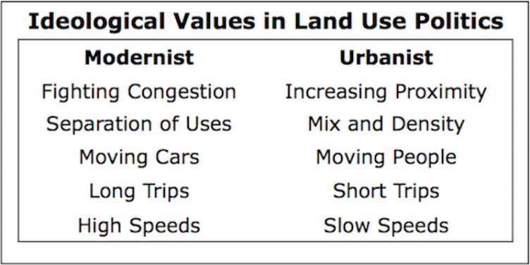 Ideological Values in Land Use Politics