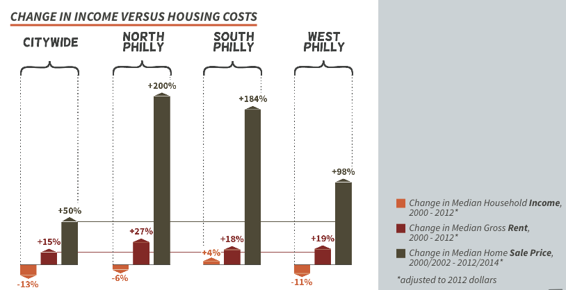 Income vs housing costs 2000-2012 | Source: Development without Displacement report. Data: 2000 Census, 2008-2012 American Community Survey, City of Philadelphia Office of Property Assessment