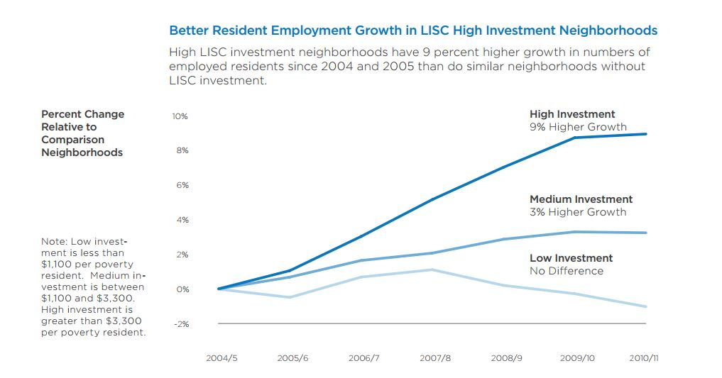 Investments and Economic Growth | LISC