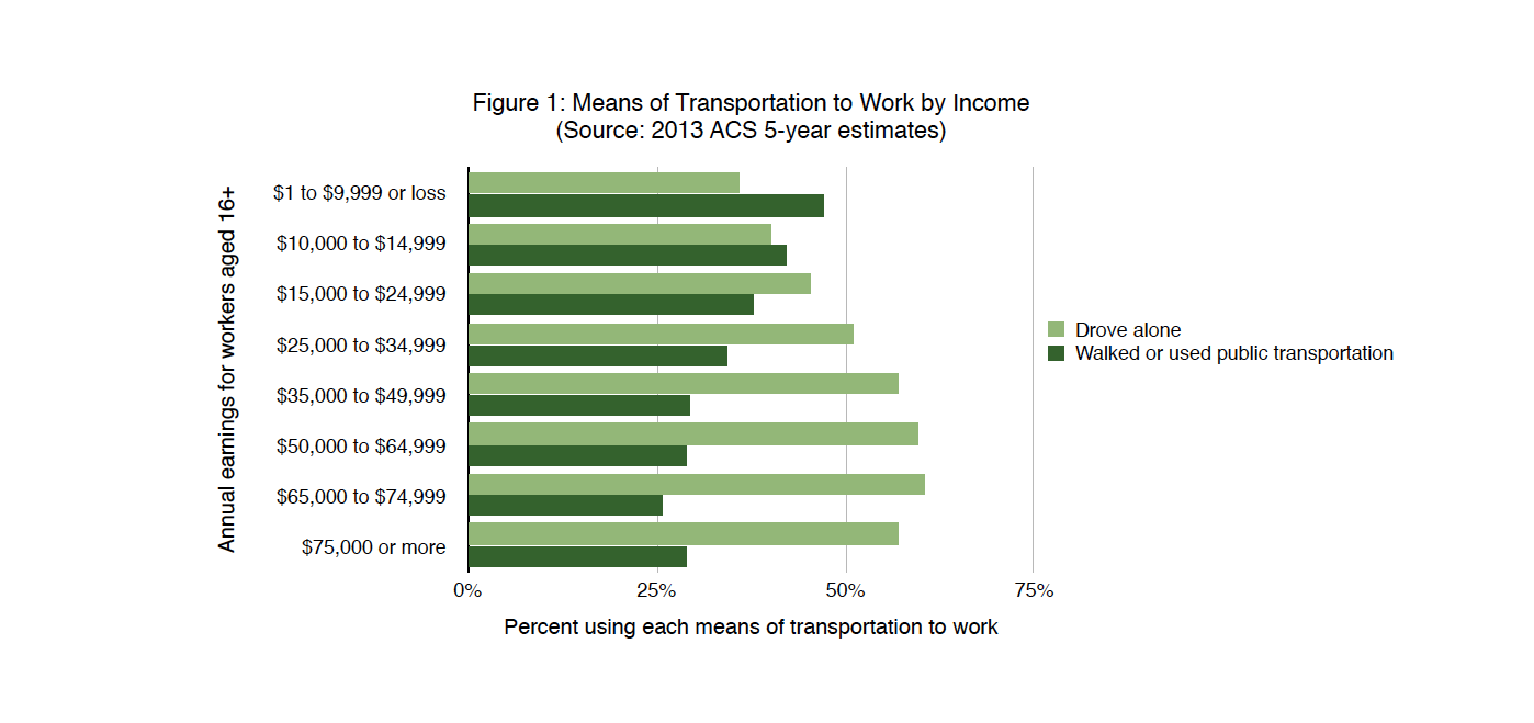 Means of transportation to work by income
